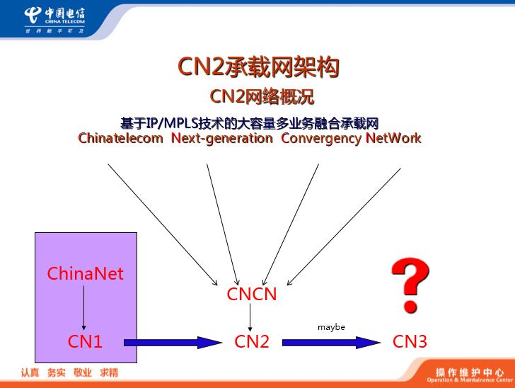 中国电信CN2网络简介