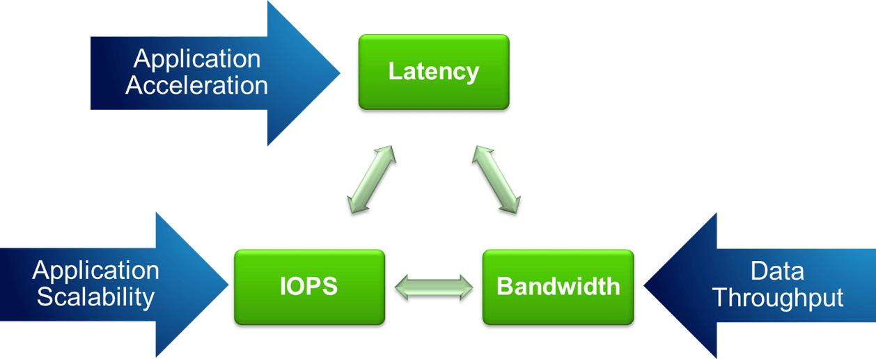 iops和throughput是磁盘性能的两大重要指标
