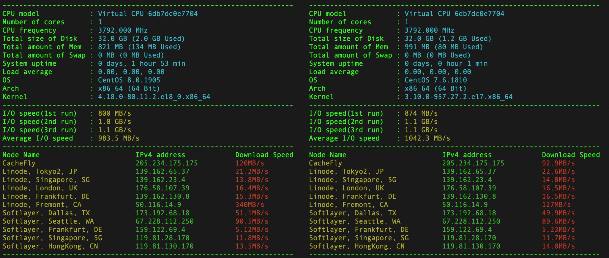 同样配置的VPS在不同的系统下可用内存不一样