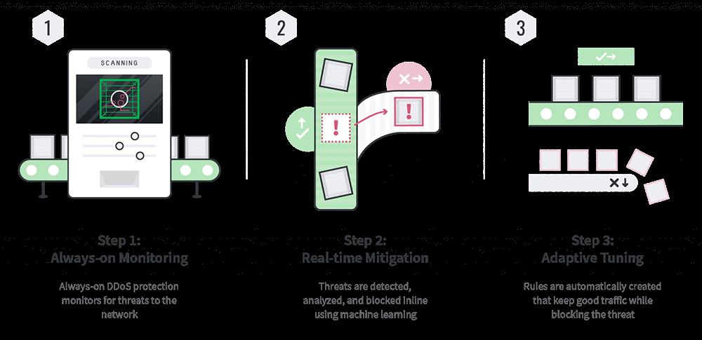 Linode 提供免费的 DDoS 防护服务